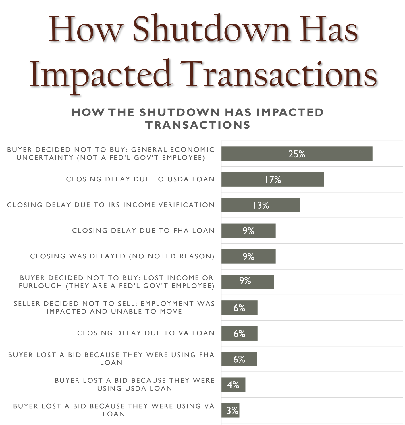 A survey showing how a government shutdown affected real estate.