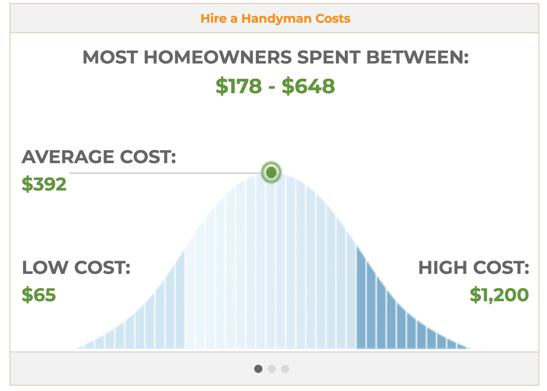 A graph showing average general contractor costs for homeowners.