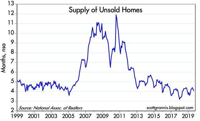 A graph explaining a real estate market shift.
