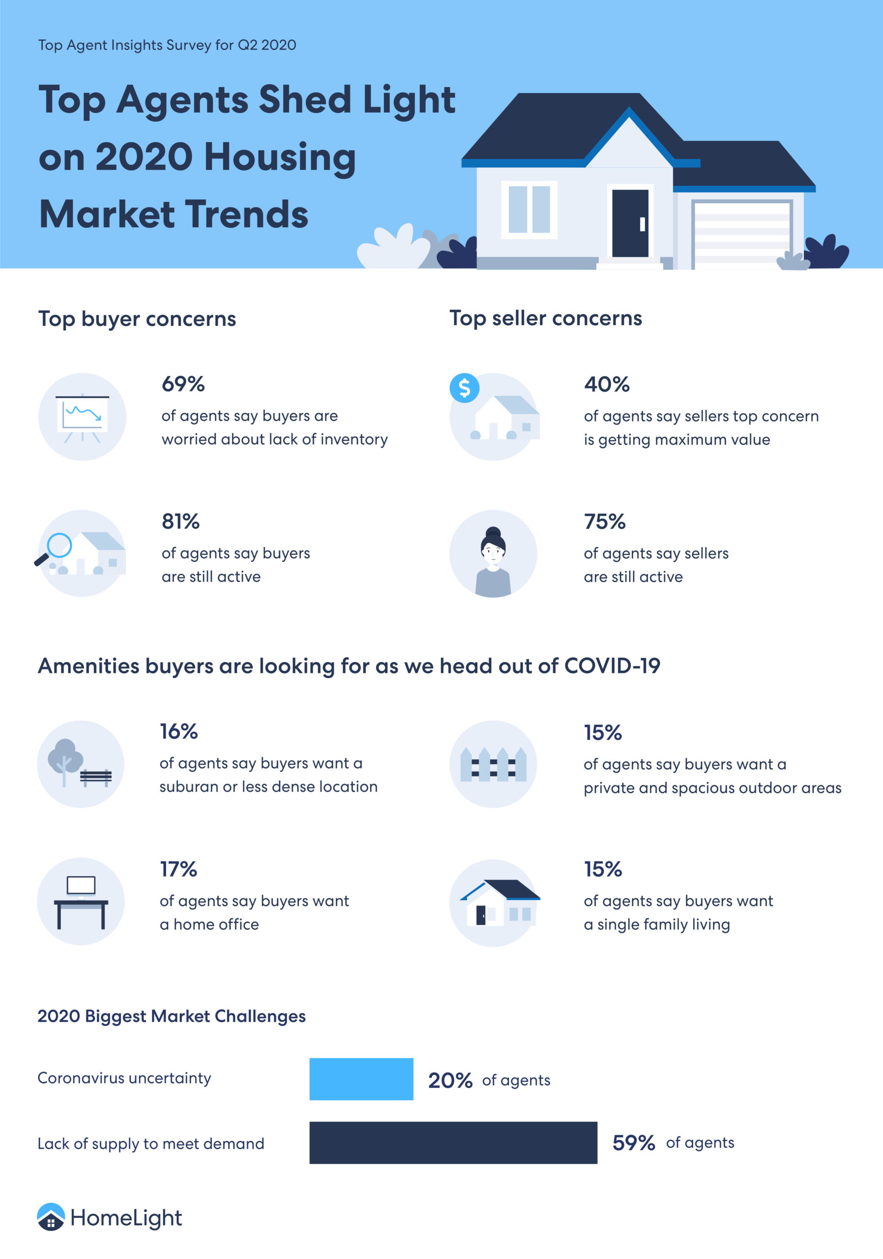 An infographic explaining 2020 Housing Market Trends
