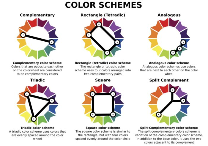 Color schemes on a color wheel can help you arrange wall art in a new house