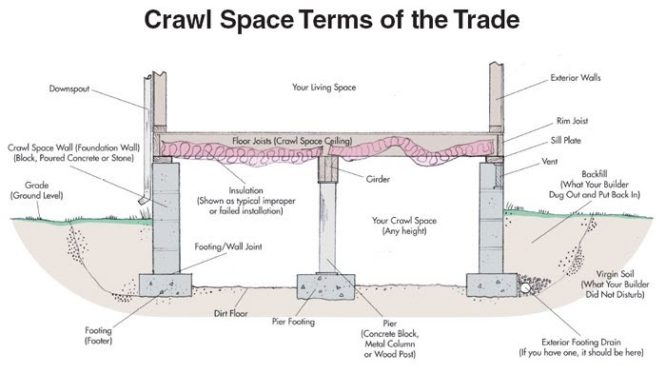 An infographic explaining what a crawl space is.