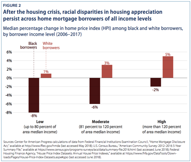 racial disparities in housing appreciation with school taxes and real estate